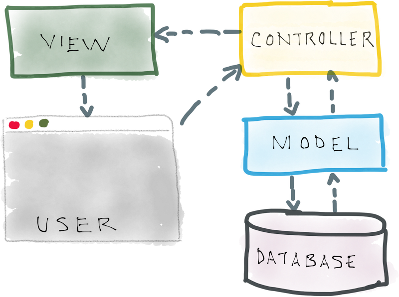 A diagram of the MVC pattern depicting the information flow between a user's browser, and the controller, model, view, and database