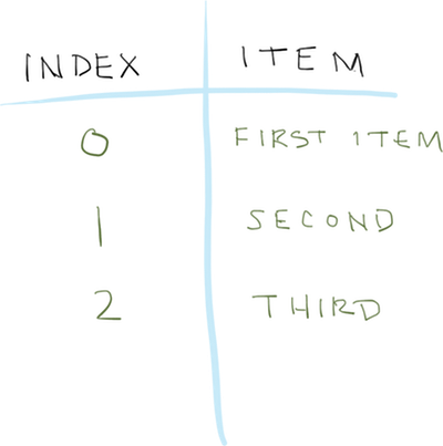 Depiction of zero-indexes in programming