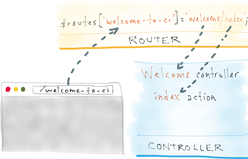 Depiction of a custom Welcome index route