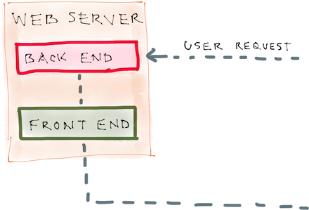 web_server_backend_frontend_resized