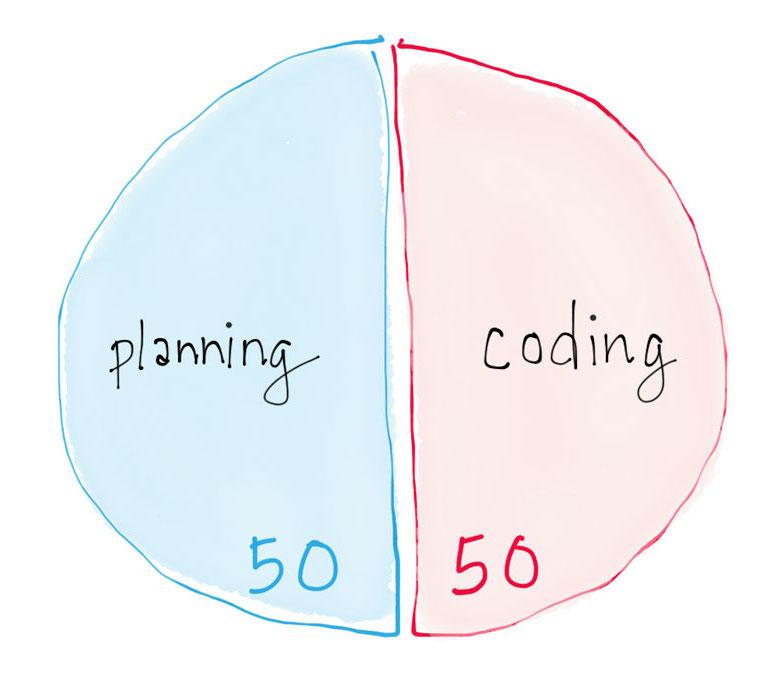 Building a web app: 50% planning, 50% coding